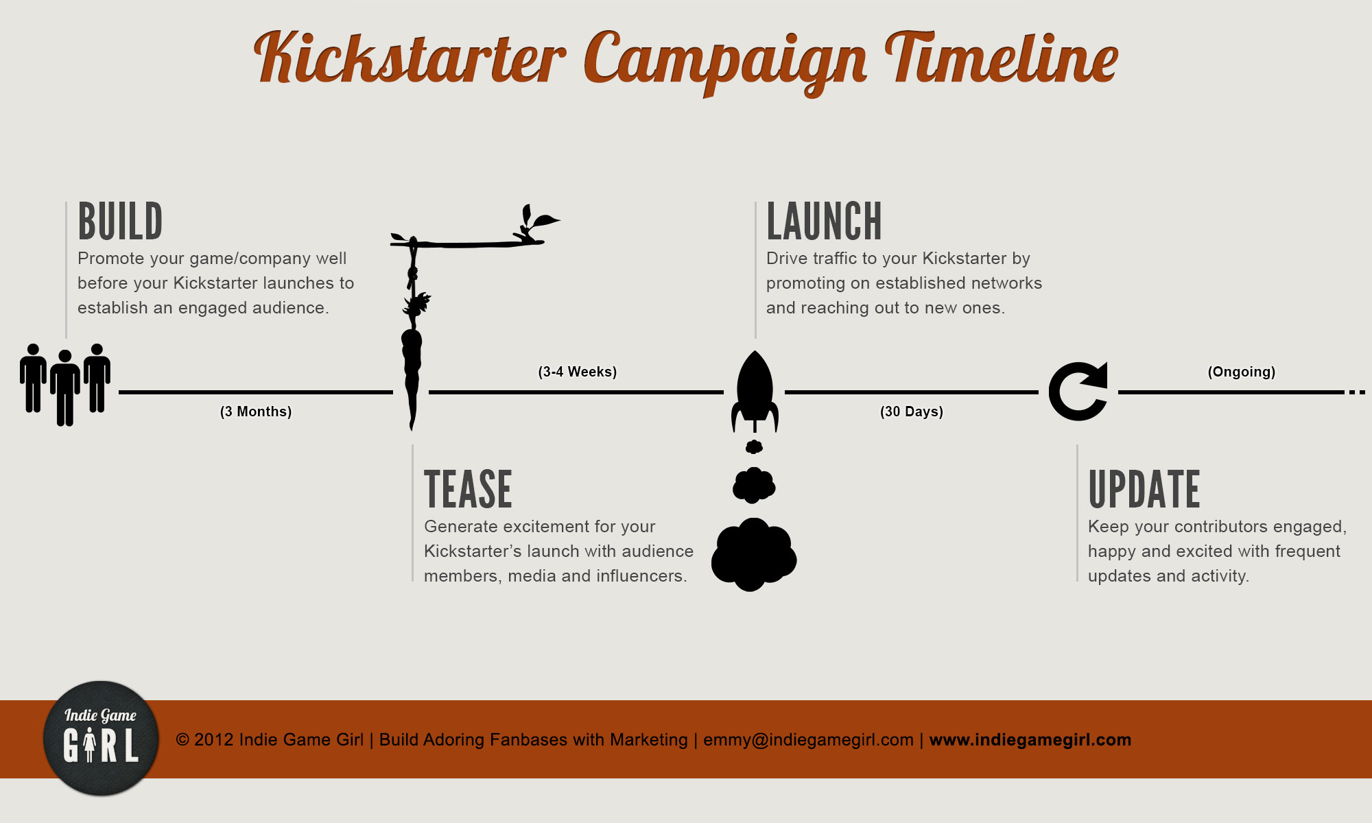 Kickstarter Campaign Timelines And Why Theyre Important - Marketing campaign timeline template