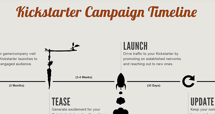 kickstarter campaign timelines and why they re important